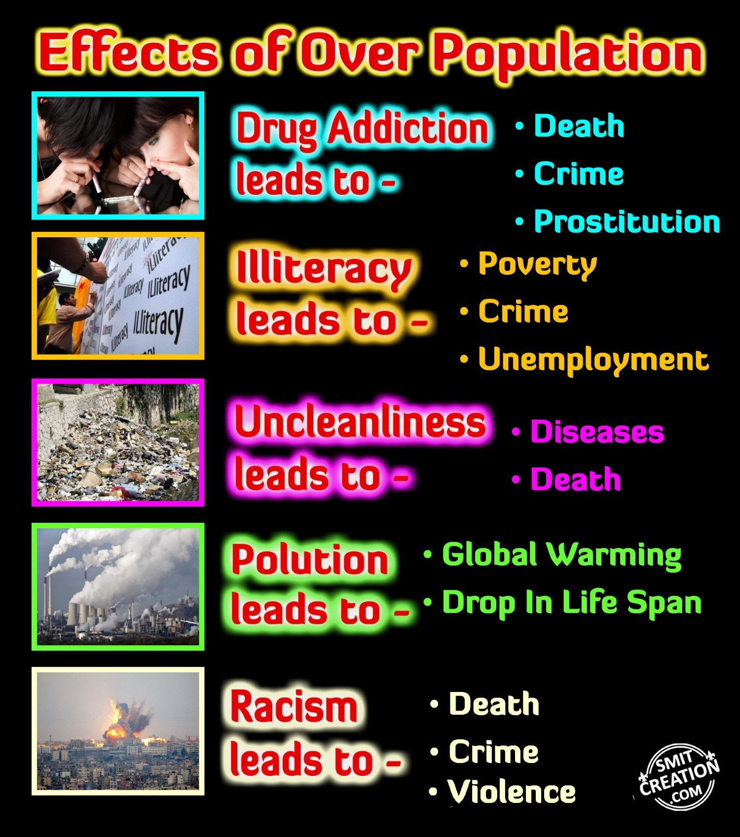 speech on overpopulation and its effects With enormous, cheap energy at its disposal, the human population grew rapidly from 1 billion in 1800 to 2 billion in 1930, 4 billion in 1975, and over 75 billion.