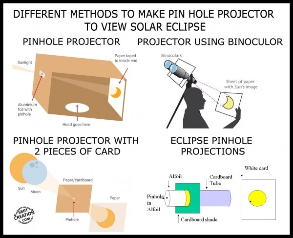 DIFFERENT METHODS TO MAKE PINHOLE PROJECTOR